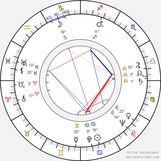 Manos Zacharias birth chart, biography, wikipedia 2018, 2019