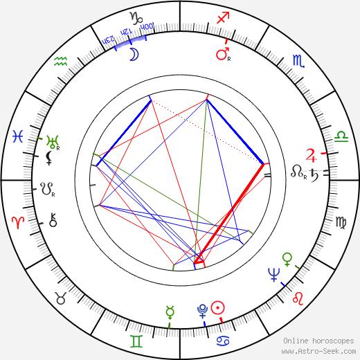 Manos Zacharias astro natal birth chart, Manos Zacharias horoscope, astrology
