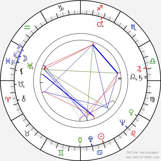 Mariya Vinogradova birth chart, Mariya Vinogradova astro natal horoscope, astrology