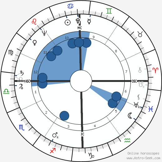 Mark O. Hatfield wikipedia, horoscope, astrology, instagram