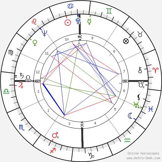 Mark O. Hatfield astro natal birth chart, Mark O. Hatfield horoscope, astrology