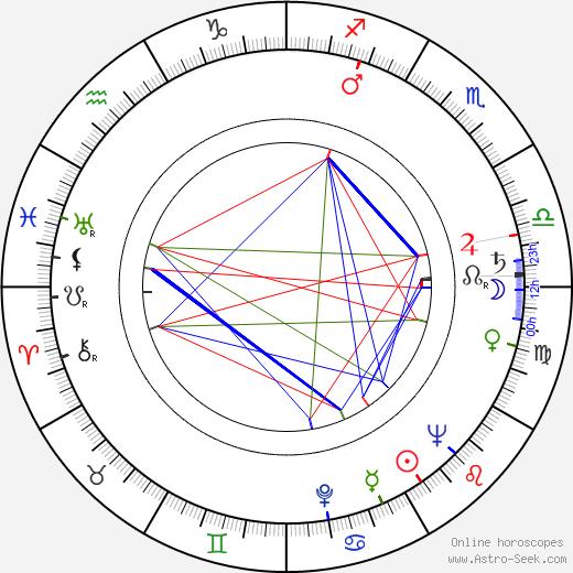 Maurice Delbez tema natale, oroscopo, Maurice Delbez oroscopi gratuiti, astrologia
