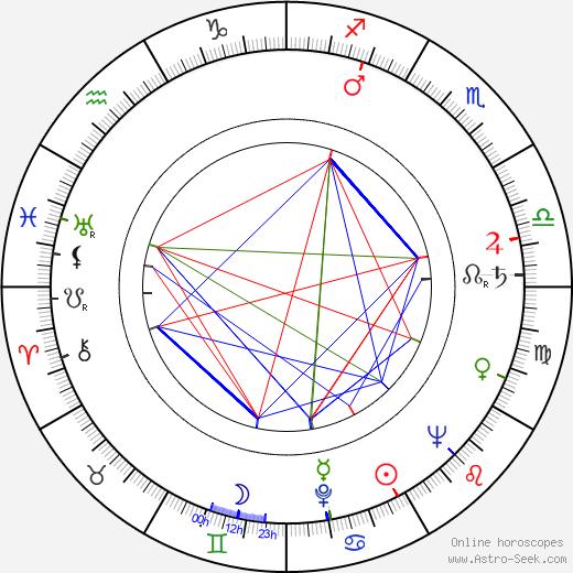 Mikhail Pogorzhelsky birth chart, Mikhail Pogorzhelsky astro natal horoscope, astrology