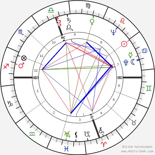 Patricia Todd день рождения гороскоп, Patricia Todd Натальная карта онлайн