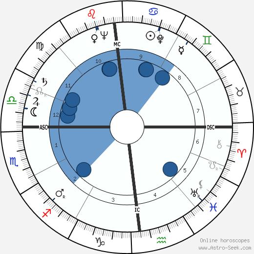 Pierre Cardin wikipedia, horoscope, astrology, instagram