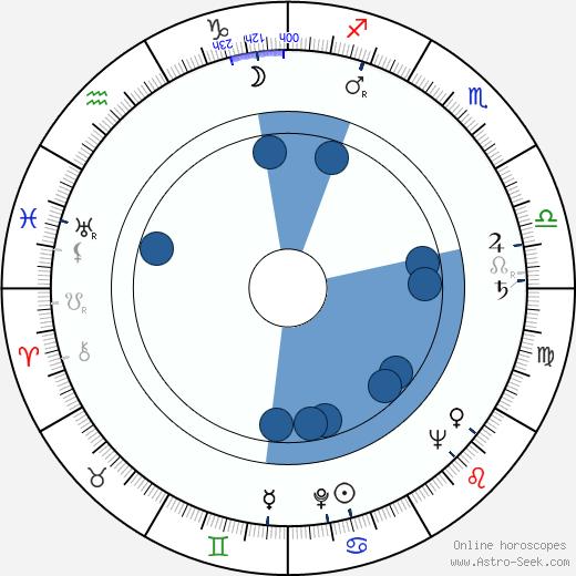 Pierre Grimblat wikipedia, horoscope, astrology, instagram