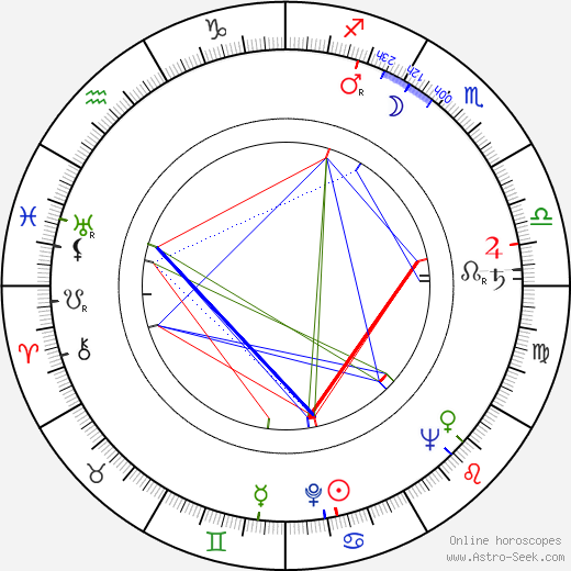 R. J. Duffy birth chart, R. J. Duffy astro natal horoscope, astrology