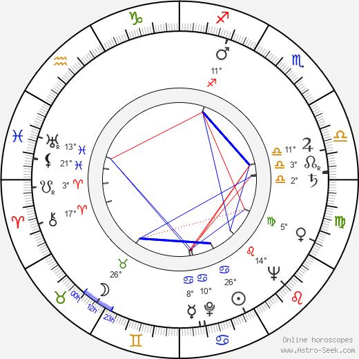 Rachel Robinson birth chart, biography, wikipedia 2020, 2021