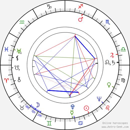 Rachel Robinson birth chart, Rachel Robinson astro natal horoscope, astrology