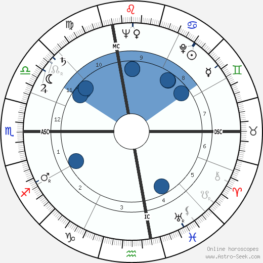 Riccardo Carapellese horoscope, astrology, sign, zodiac, date of birth, instagram