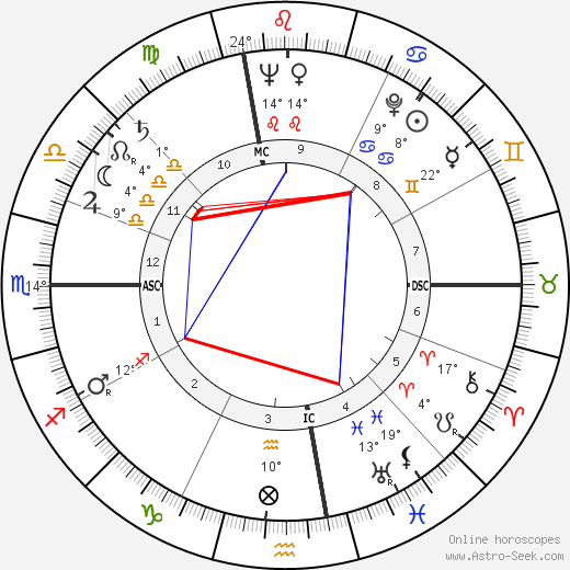 Riccardo Carapellese birth chart, biography, wikipedia 2019, 2020