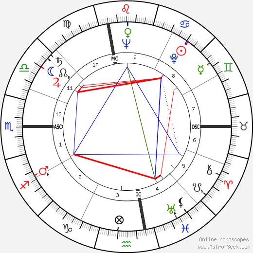 Riccardo Carapellese birth chart, Riccardo Carapellese astro natal horoscope, astrology