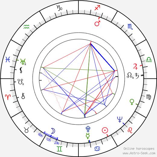 Stanislav Bareš astro natal birth chart, Stanislav Bareš horoscope, astrology