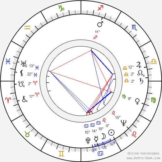 Sydney Lassick birth chart, biography, wikipedia 2019, 2020
