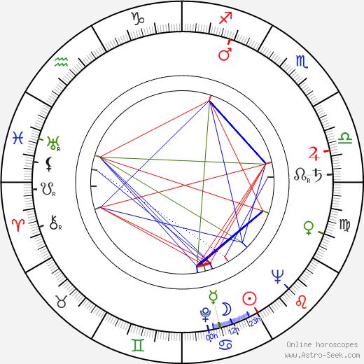 Sydney Lassick birth chart, Sydney Lassick astro natal horoscope, astrology