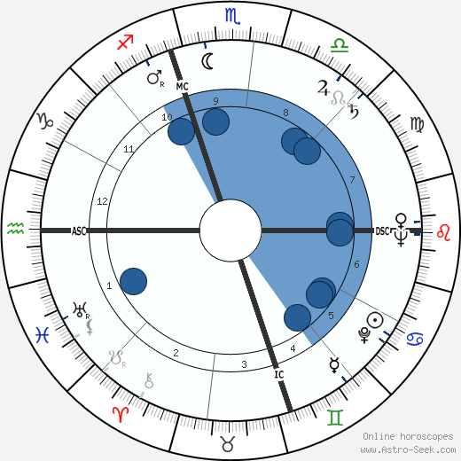 Thomas McKee Tarpley horoscope, astrology, sign, zodiac, date of birth, instagram