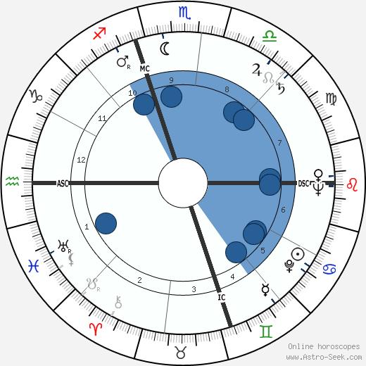 Thomas McKee Tarpley wikipedia, horoscope, astrology, instagram