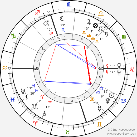 Thomas McKee Tarpley birth chart, biography, wikipedia 2019, 2020