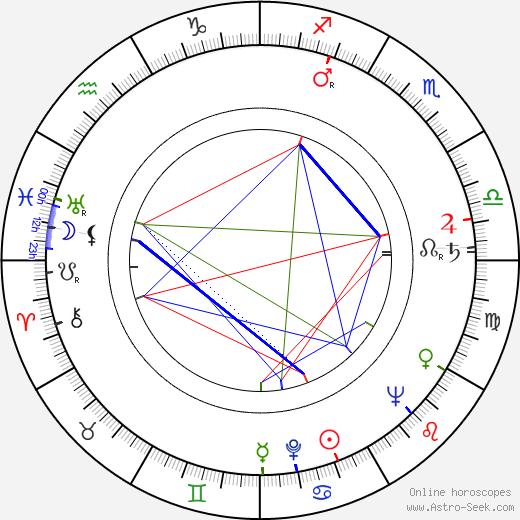Tibor Kun birth chart, Tibor Kun astro natal horoscope, astrology
