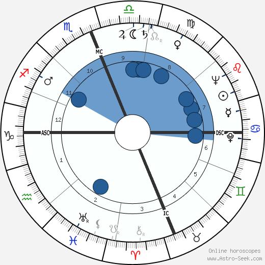 William Coblentz wikipedia, horoscope, astrology, instagram