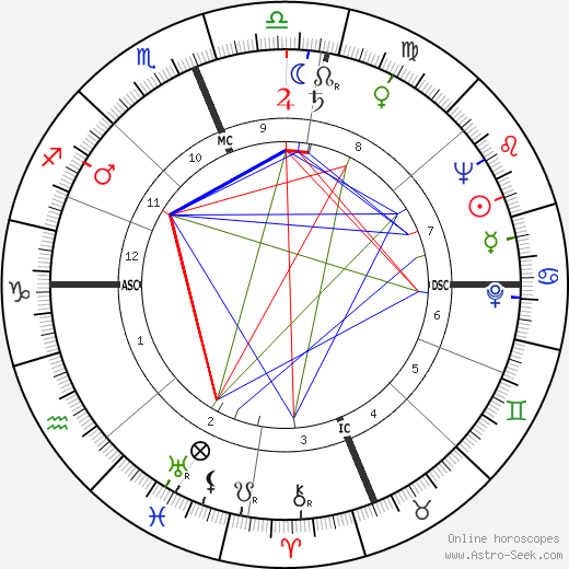 Уильям Кобленц William Coblentz день рождения гороскоп, William Coblentz Натальная карта онлайн