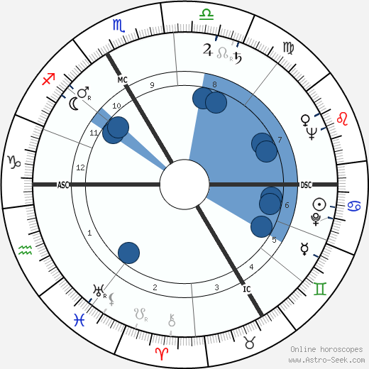 Yves Guéna wikipedia, horoscope, astrology, instagram