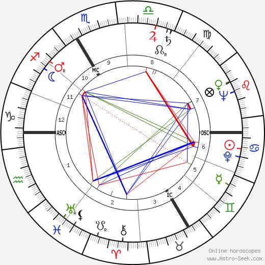 Ив Гена Yves Guéna день рождения гороскоп, Yves Guéna Натальная карта онлайн