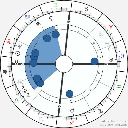 Alain Robbe-Grillet wikipedia, horoscope, astrology, instagram