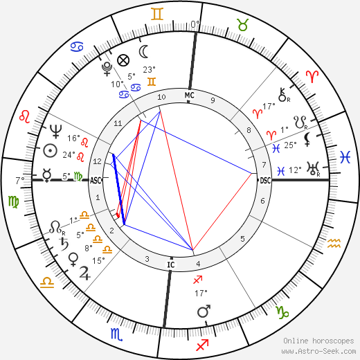Alain Robbe-Grillet birth chart, biography, wikipedia 2019, 2020