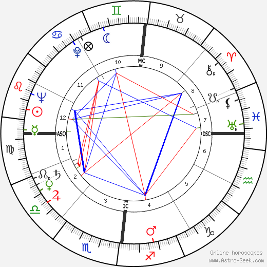 Alain Robbe-Grillet astro natal birth chart, Alain Robbe-Grillet horoscope, astrology