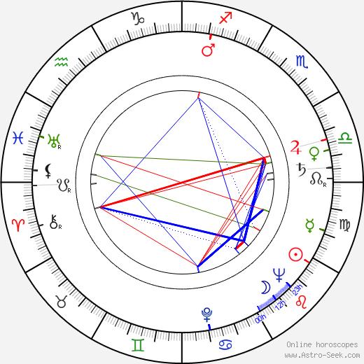 Bedřich Baťka birth chart, Bedřich Baťka astro natal horoscope, astrology