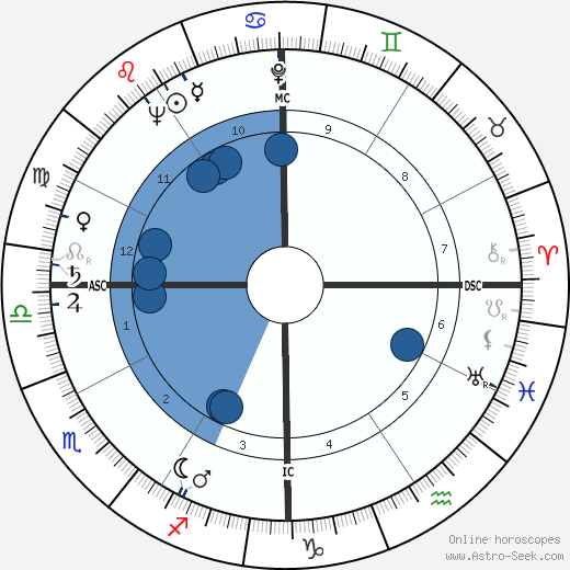 Betsy Bloomingdale wikipedia, horoscope, astrology, instagram