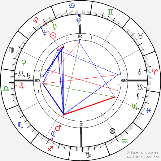 Betsy Bloomingdale astro natal birth chart, Betsy Bloomingdale horoscope, astrology