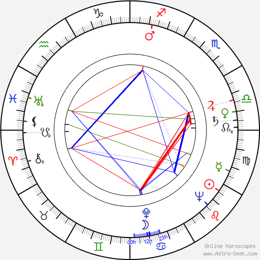Boleslava Svobodová astro natal birth chart, Boleslava Svobodová horoscope, astrology