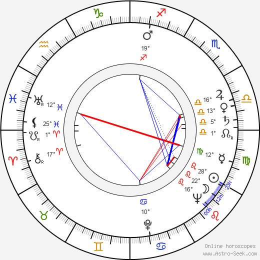 Borislav Sharaliev birth chart, biography, wikipedia 2018, 2019