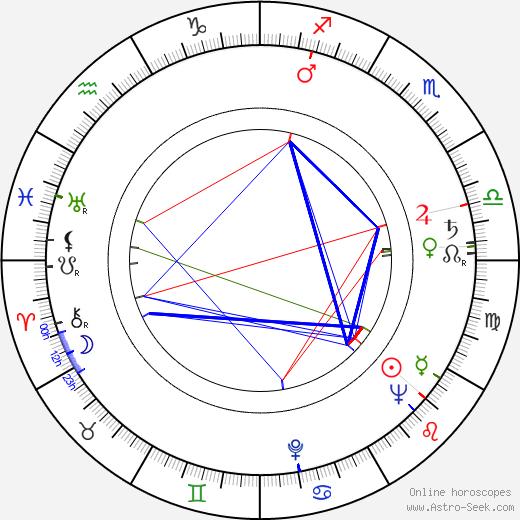 Buck Kartalian astro natal birth chart, Buck Kartalian horoscope, astrology