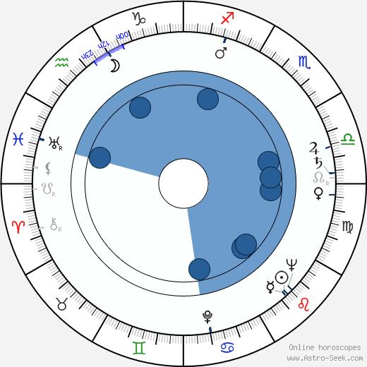 Fernando Osés wikipedia, horoscope, astrology, instagram