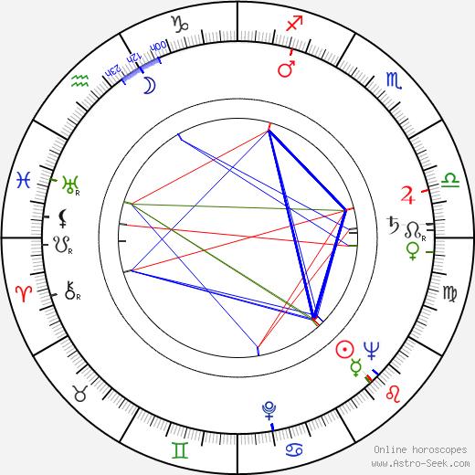Fernando Osés birth chart, Fernando Osés astro natal horoscope, astrology