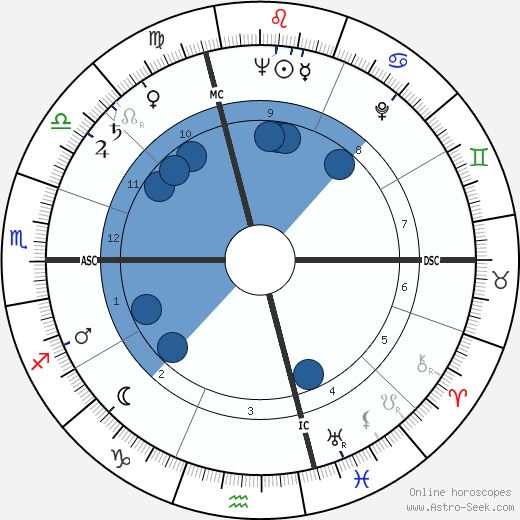 Franco Brusati wikipedia, horoscope, astrology, instagram