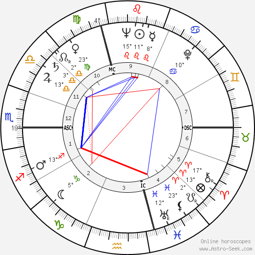 Franco Brusati birth chart, biography, wikipedia 2018, 2019