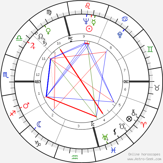 Franco Brusati astro natal birth chart, Franco Brusati horoscope, astrology