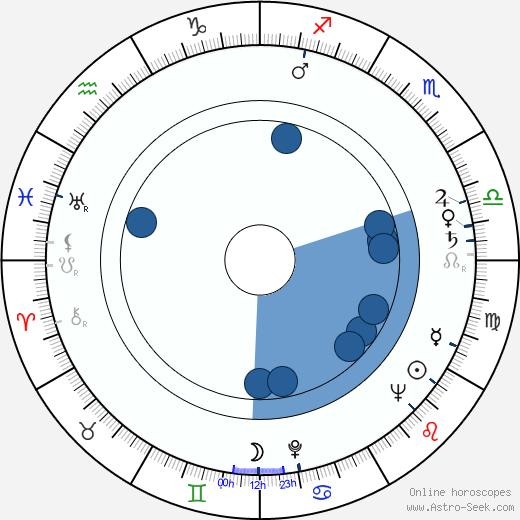Fred Scheiwiller wikipedia, horoscope, astrology, instagram