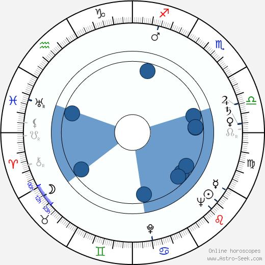 Frédéric Rossif wikipedia, horoscope, astrology, instagram
