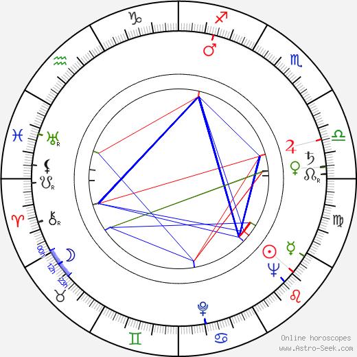 Frédéric Rossif astro natal birth chart, Frédéric Rossif horoscope, astrology