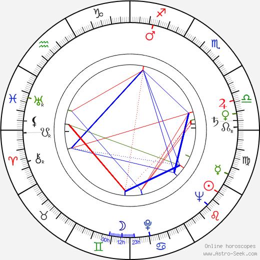 Fritz Umgelter astro natal birth chart, Fritz Umgelter horoscope, astrology
