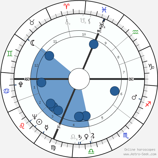 Gene Woodling wikipedia, horoscope, astrology, instagram
