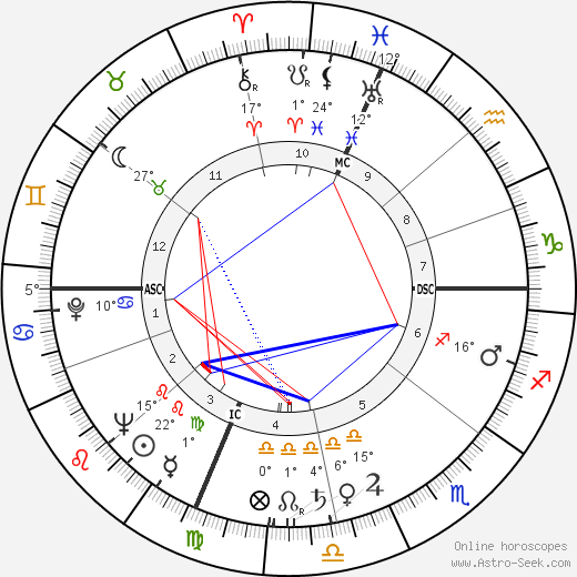 Gene Woodling birth chart, biography, wikipedia 2019, 2020