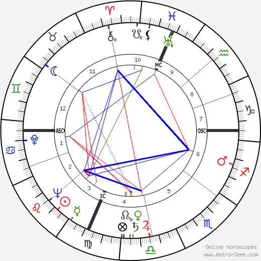 Gene Woodling astro natal birth chart, Gene Woodling horoscope, astrology
