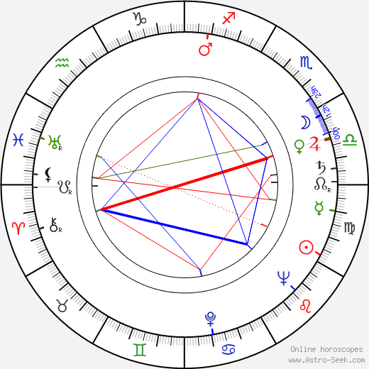 Henry G. Piper astro natal birth chart, Henry G. Piper horoscope, astrology