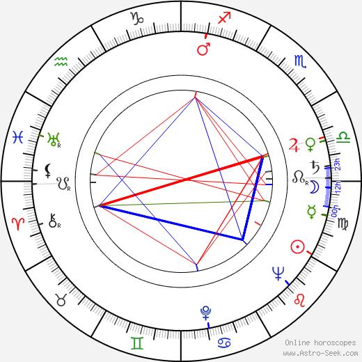 Howard Zinn tema natale, oroscopo, Howard Zinn oroscopi gratuiti, astrologia